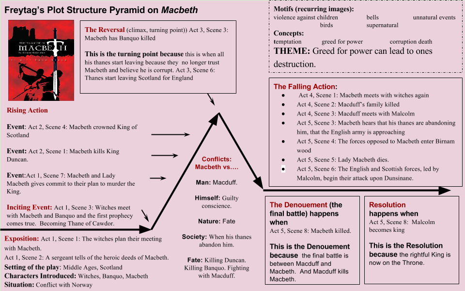 macbeth the climax in act 3